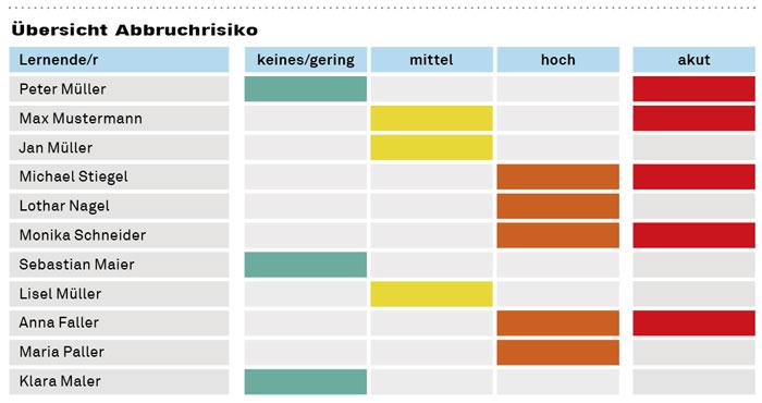 Mit smK72+ das Risiko einer vorzeitigen Lehrvertragsauflösung abschätzen: Unter «akut» erscheinen Lernende, die über einen Ausbildungsabbruch nachdenken. (Quelle: kompetenzscreening.ch)