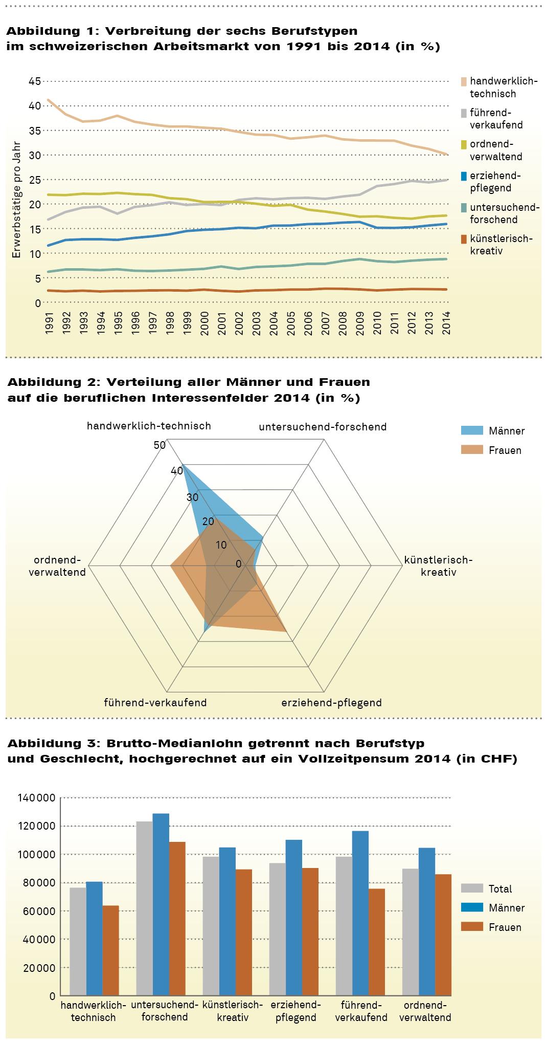 Quelle Grafiken: Ghetta, A. et al. (2018)